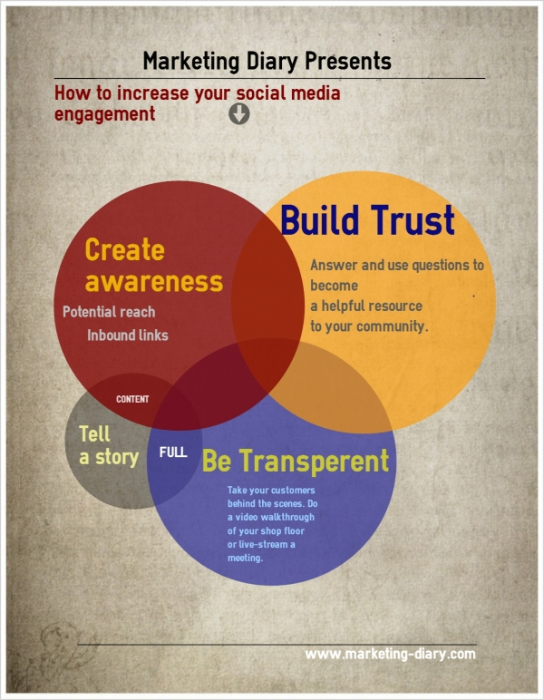 How to Increase your Social Media Engagements?